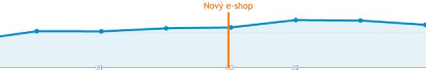 Povedený přechod podle Analytics - fulltextové vyhledávače dále rostou.