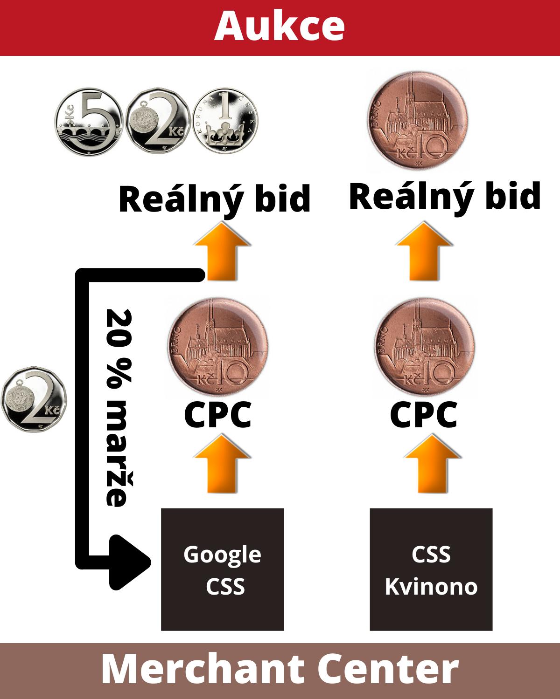 Aukce- CSS Google vs. CSS Kvinono