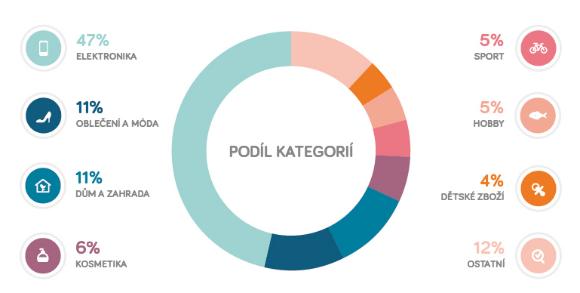 Podiel jednotlivých kategórií na obrate e-commerce v ČR (za rok 2017)