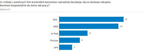 Doprava a kurýrní služby v Polsku - jak to vidí Poláci