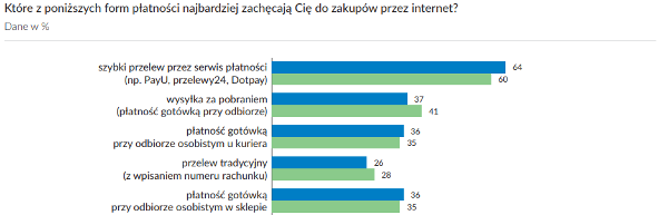 E-commerce v Polsce 2017 od Gemius.pl