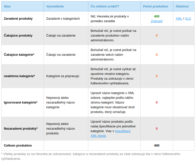 Prehľad zaradených (spárovaných) produktov v Heureke