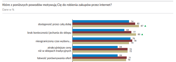 Report Gemius.pl - E-commerce w Polsce 2017
