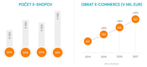 Počet e-shopov na Slovensku a obrat slovenskej e-commerce