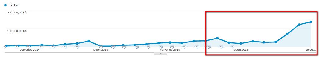 Graf vývoje tržeb kampaní v AdWords