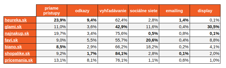 Zdroje návštevnosti slovenských vyhľadávačov tovaru za obdobie júl - december 2017 podľa zdroja similarweb.com
